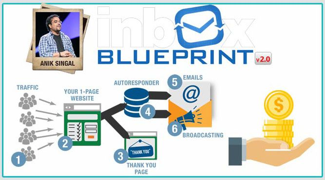 Inbox Blueprint 2.0